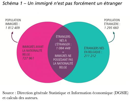 Immigré:étranger
